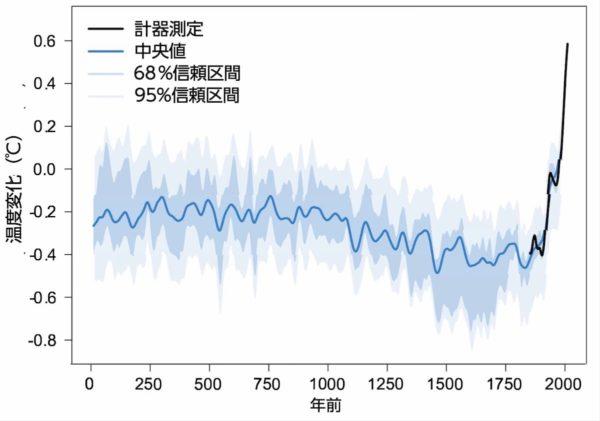 地球温暖化のデータ(過去2000年間の温度変化)