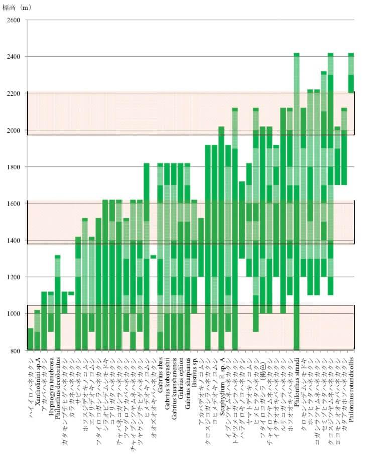 ハネカクシの標高ごとの分布-2