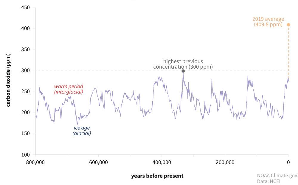 『温暖化は起こっていない』『地球温暖化は人為的要因ではない』という意見に対し、示したい科学的データ