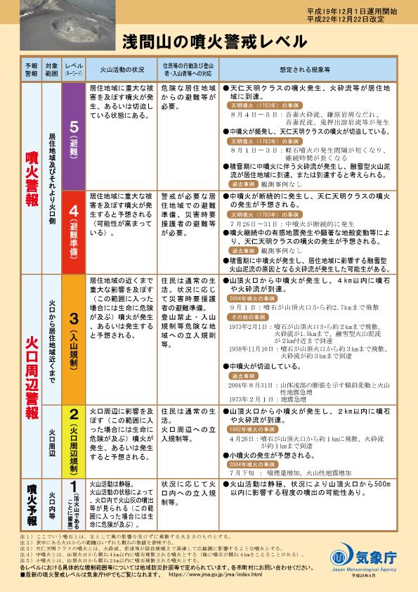 浅間山の噴火警戒レベル