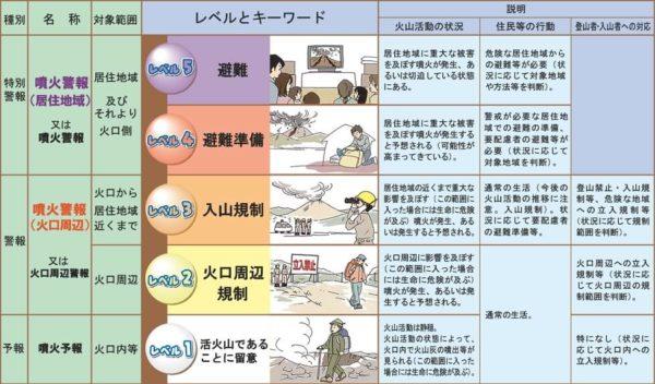 噴火警戒レベルの説明
